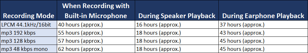 Sony ICD PX-470 Alkaline battery recording times
