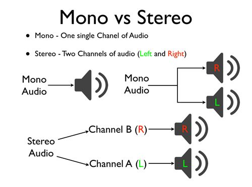 Mono Audio vs Stereo Audio
