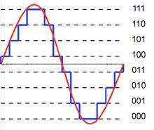 Understanding Audio Recording Formats - Quantization